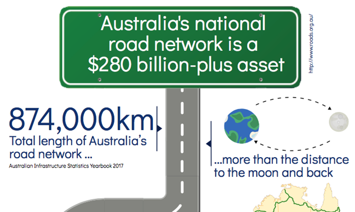 Image for Australia's Road Infrastructure – infographic